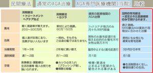 AGA専門医療機関と民間療法の比較